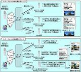 NTT DoCoMo 添付システム